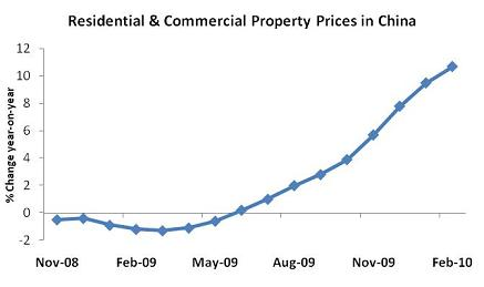 Industrial Real Estate on Real Estate   Chinese Real Estate   Bric Report On China Real Estate