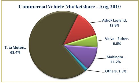 indian automotive industry market and opportunities Growth engine india's automotive industry is on a fast track booz & company contact information beirut ramez shehadi  opportunities in the indian market.