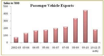 Indian automotive industry analysis 2016