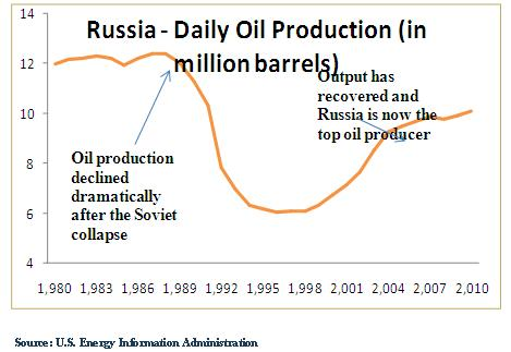 Russia's oil production