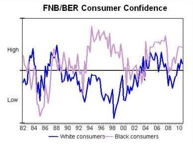 FNB/BER Consumer Confidence