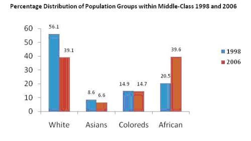 Percentage Distribution of Population Groups within Middle-Class 1998 and 2006