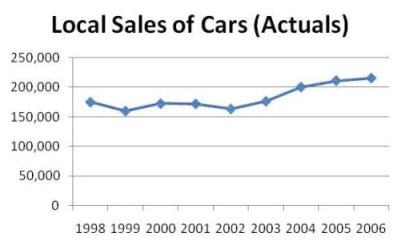 Local Sales of Cars (Actuals)