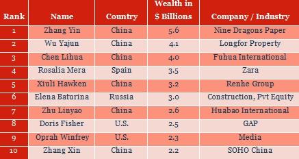 Graph showing the Top 20 richest women