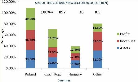 SIZE OF THE CEE BANKING SECTOR 2011(EUR BLN)