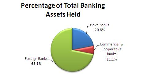 Percentage of Total Banking Assets Held
