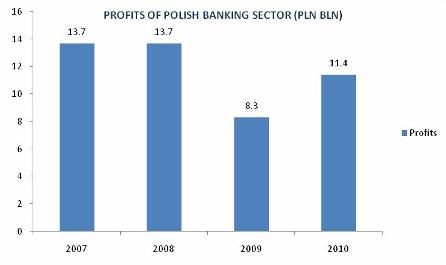 PROFITS OF POLISH BANKING SECTOR (PLN BLN)