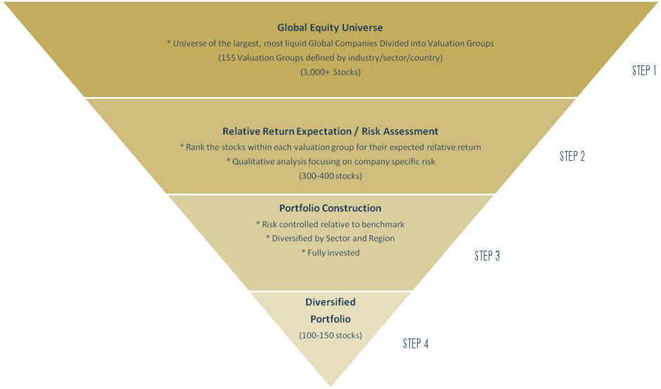 Investment Process Pyramid